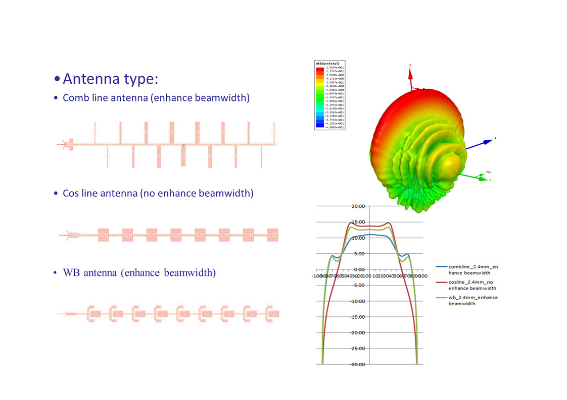 Millimeter Wave Antenna Design and Development - Advanced Radar